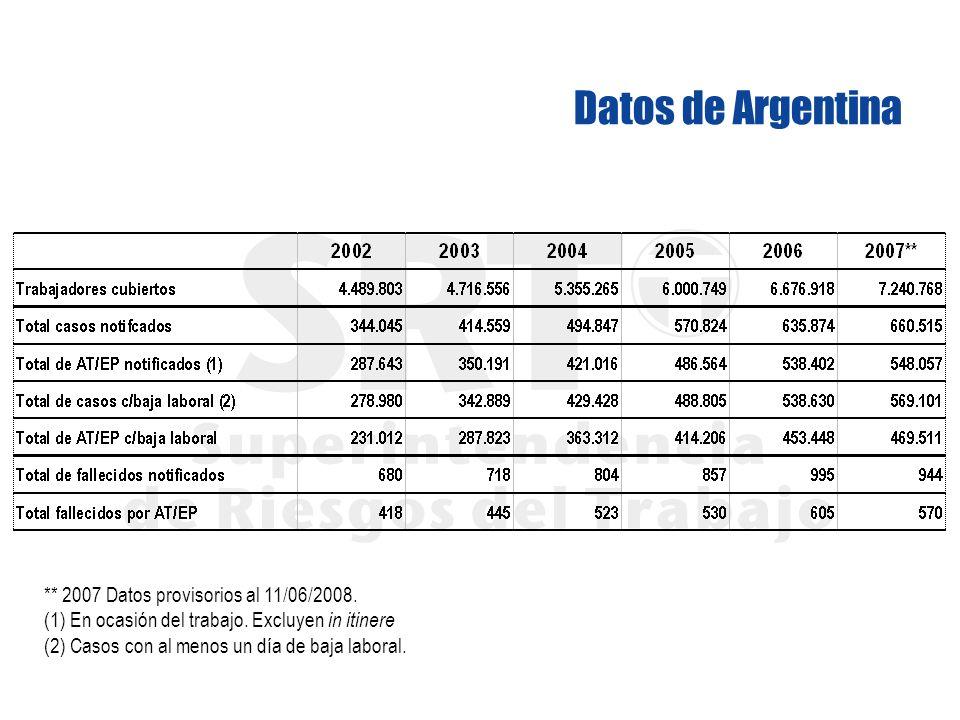 Datos de Argentina ** 2007 Datos provisorios al 11/06/2008. (1) En ocasión del trabajo. Excluyen in itinere (2) Casos con al menos un día de baja labo
