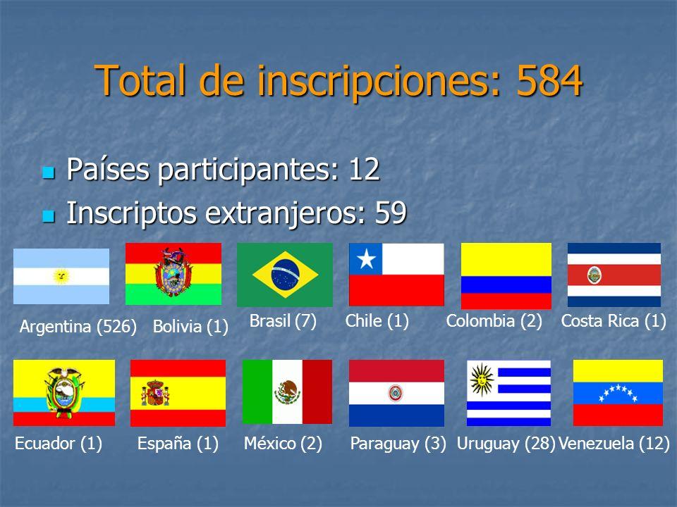 Total de inscripciones: 584 Países participantes: 12 Países participantes: 12 Inscriptos extranjeros: 59 Inscriptos extranjeros: 59 Argentina (526)Bol