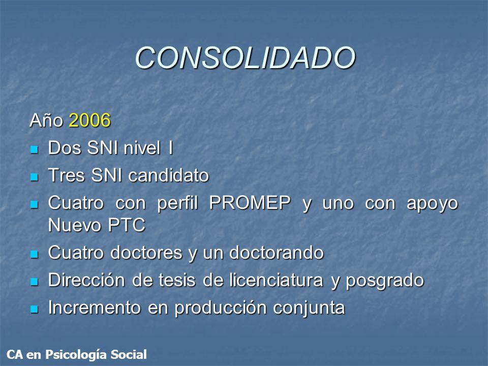 CONSOLIDADO Año 2006 Dos SNI nivel I Dos SNI nivel I Tres SNI candidato Tres SNI candidato Cuatro con perfil PROMEP y uno con apoyo Nuevo PTC Cuatro c