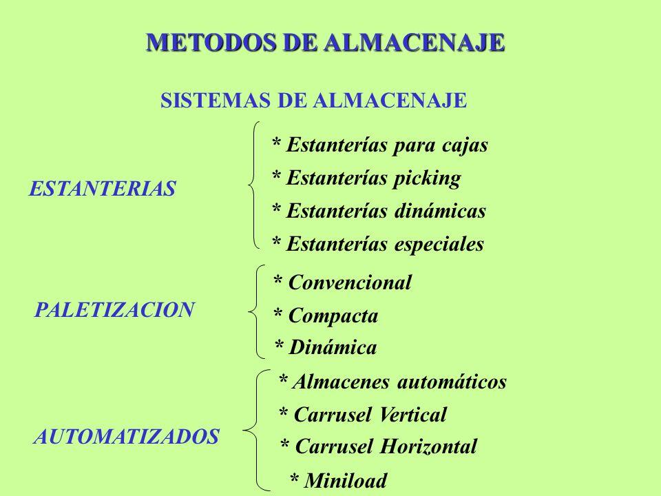 METODOS DE ALMACENAJE PALETIZACION SISTEMAS DE ALMACENAJE ESTANTERIAS * Estanterías para cajas * Estanterías picking * Estanterías especiales * Estant
