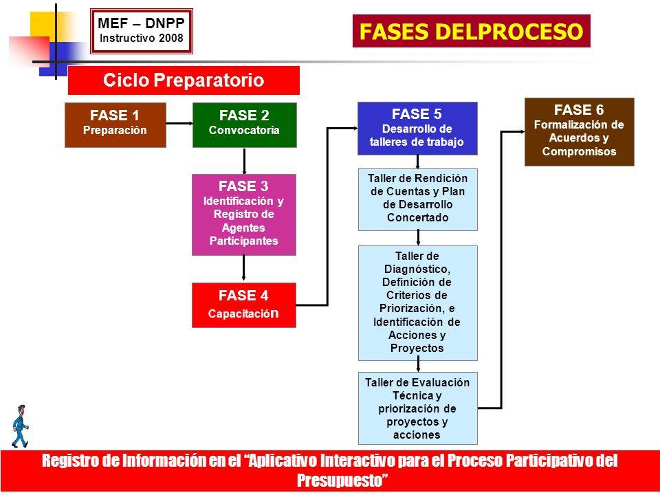 Ciclo Preparatorio FASE 4 Capacitació n FASE 2 Convocatoria FASE 3 Identificación y Registro de Agentes Participantes FASE 6 Formalización de Acuerdos