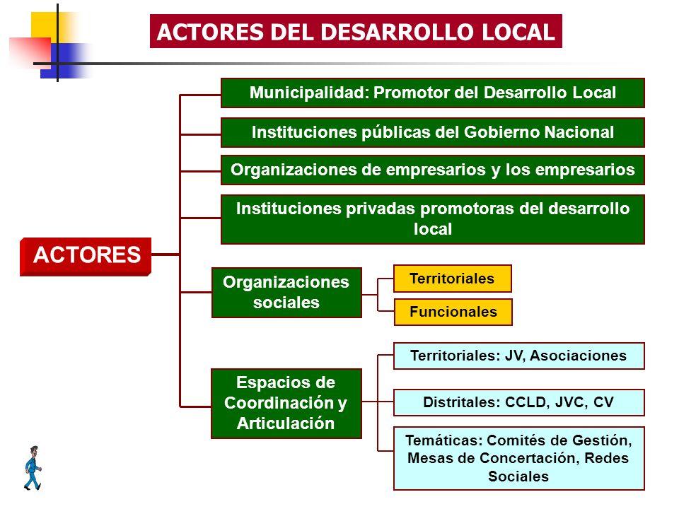ACTORES DEL DESARROLLO LOCAL Municipalidad: Promotor del Desarrollo LocalInstituciones públicas del Gobierno NacionalOrganizaciones de empresarios y l