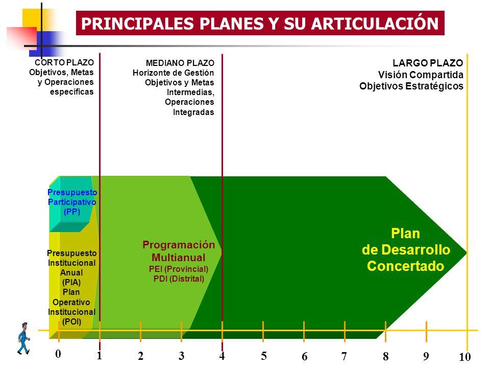 Plan de Desarrollo Concertado LARGO PLAZO Visión Compartida Objetivos Estratégicos Programación Multianual PEI (Provincial) PDI (Distrital) MEDIANO PL