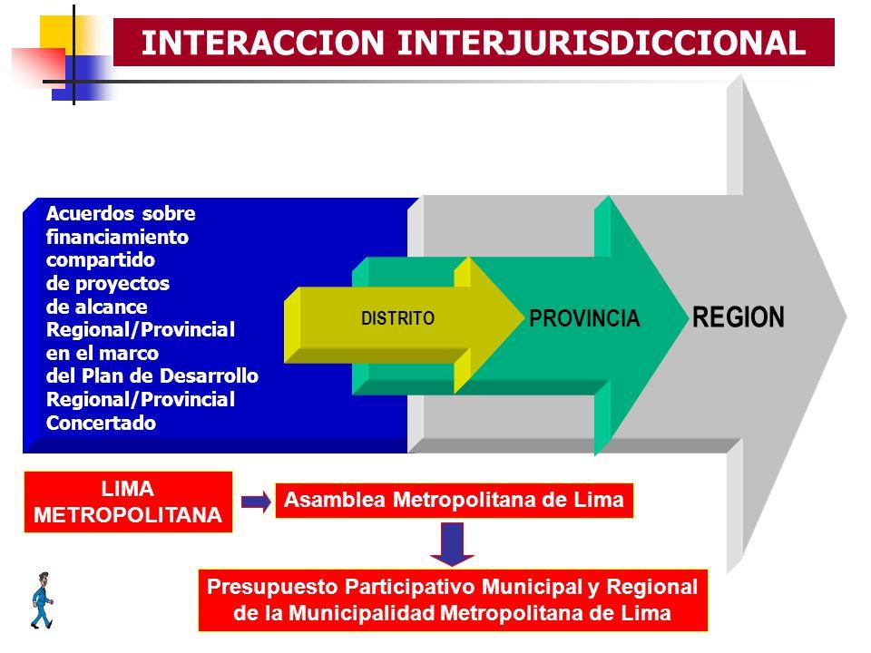 Acuerdos sobre financiamiento compartido de proyectos de alcance Regional/Provincial en el marco del Plan de Desarrollo Regional/Provincial Concertado