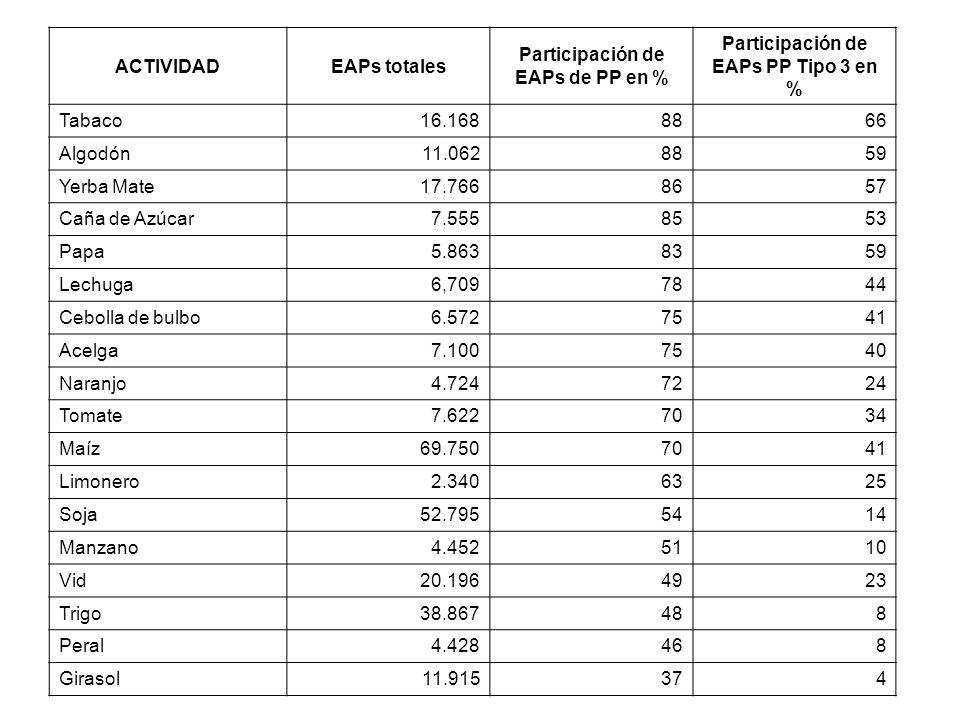 ACTIVIDADEAPs totales Participación de EAPs de PP en % Participación de EAPs PP Tipo 3 en % Tabaco16.1688866 Algodón11.0628859 Yerba Mate17.7668657 Ca
