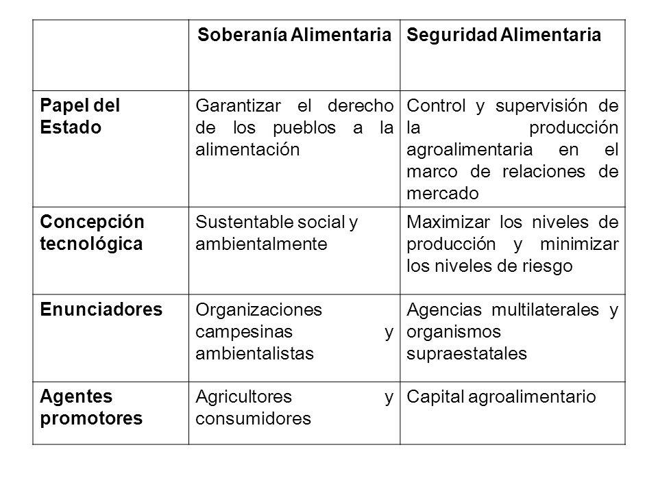 Soberanía AlimentariaSeguridad Alimentaria Papel del Estado Garantizar el derecho de los pueblos a la alimentación Control y supervisión de la producc
