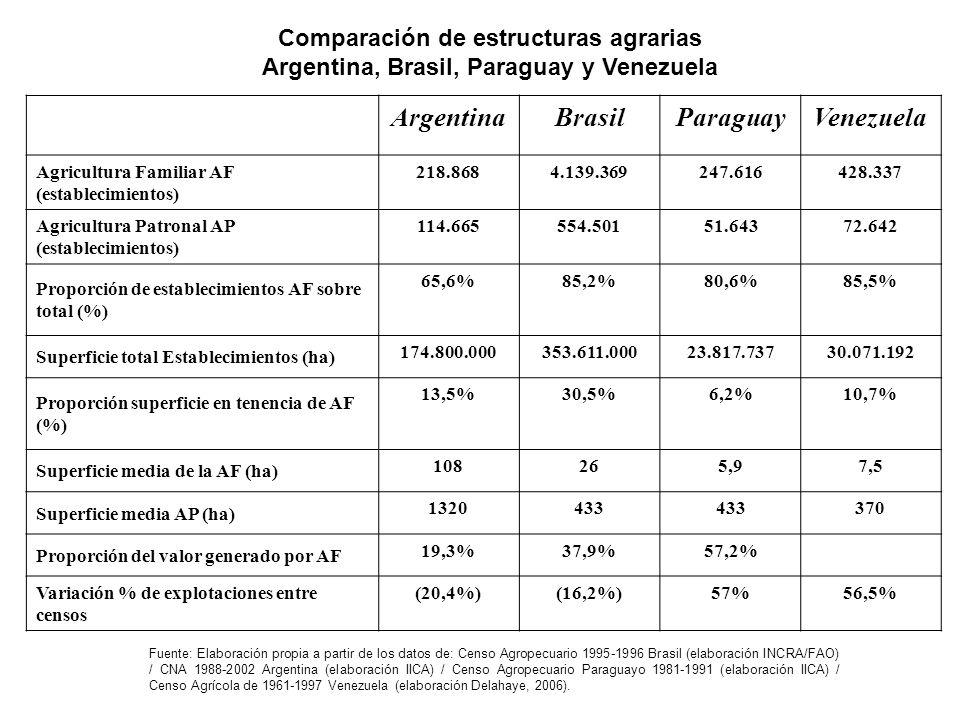 Comparación de estructuras agrarias Argentina, Brasil, Paraguay y Venezuela ArgentinaBrasilParaguayVenezuela Agricultura Familiar AF (establecimientos