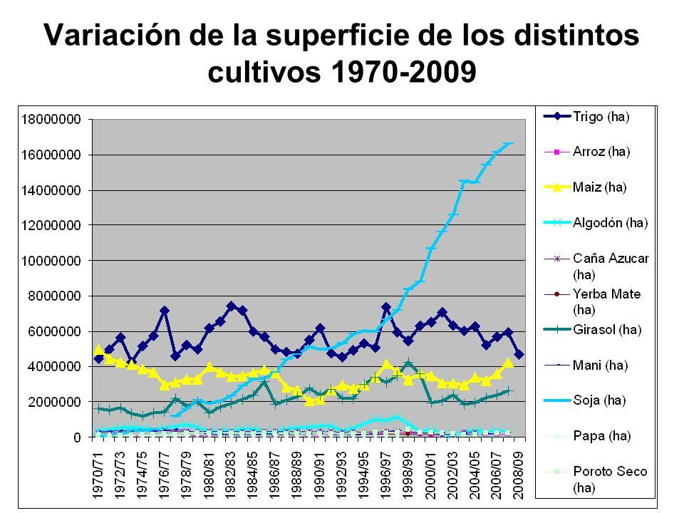 Variación de la superficie de los distintos cultivos 1970-2009