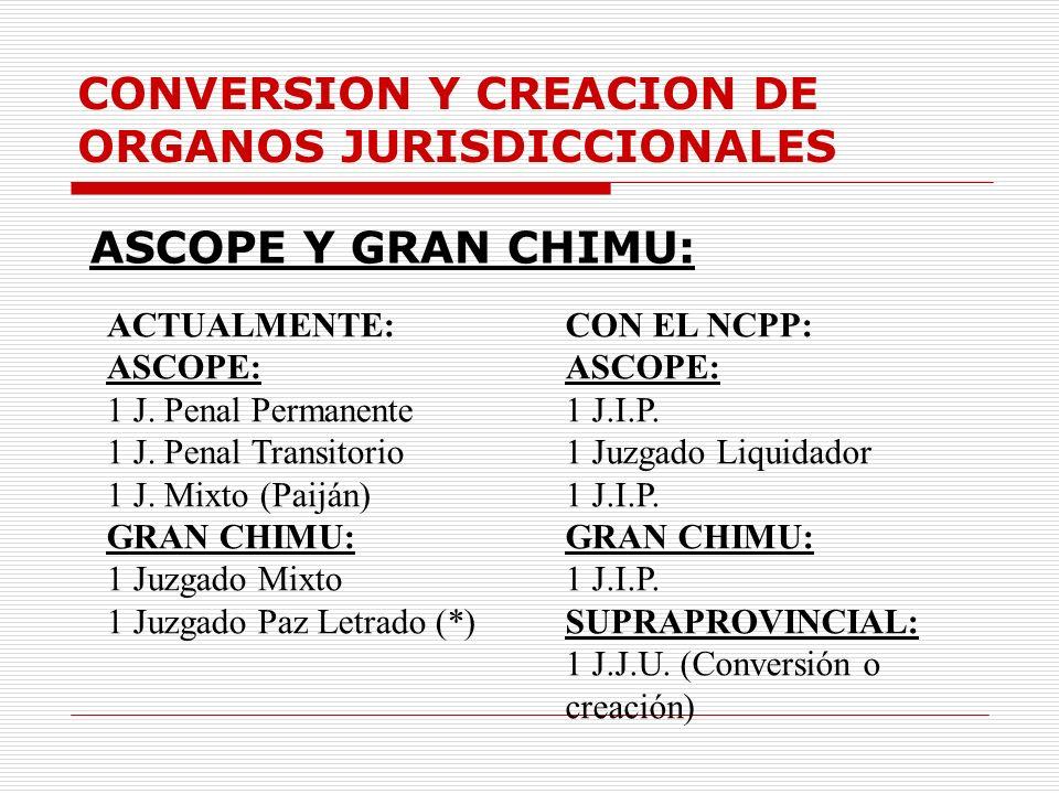 CONVERSION Y CREACION DE ORGANOS JURISDICCIONALES ASCOPE Y GRAN CHIMU: ACTUALMENTE: ASCOPE: 1 J. Penal Permanente 1 J. Penal Transitorio 1 J. Mixto (P
