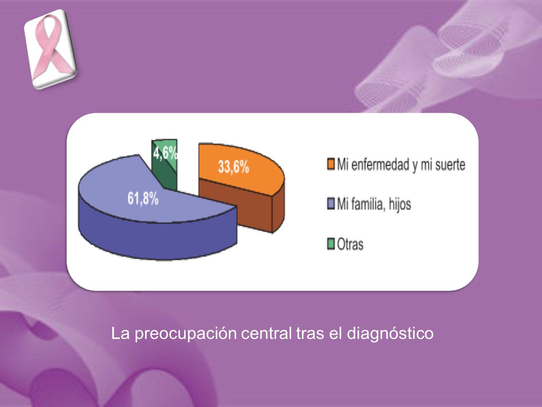 La preocupación central tras el diagnóstico