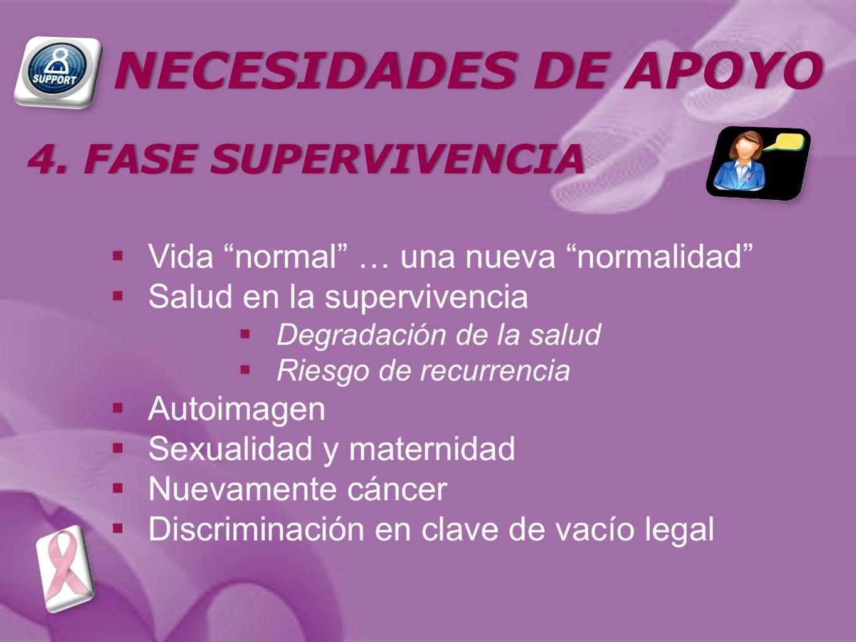 NECESIDADES DE APOYONECESIDADES DE APOYO 4. FASE SUPERVIVENCIA4. FASE SUPERVIVENCIA