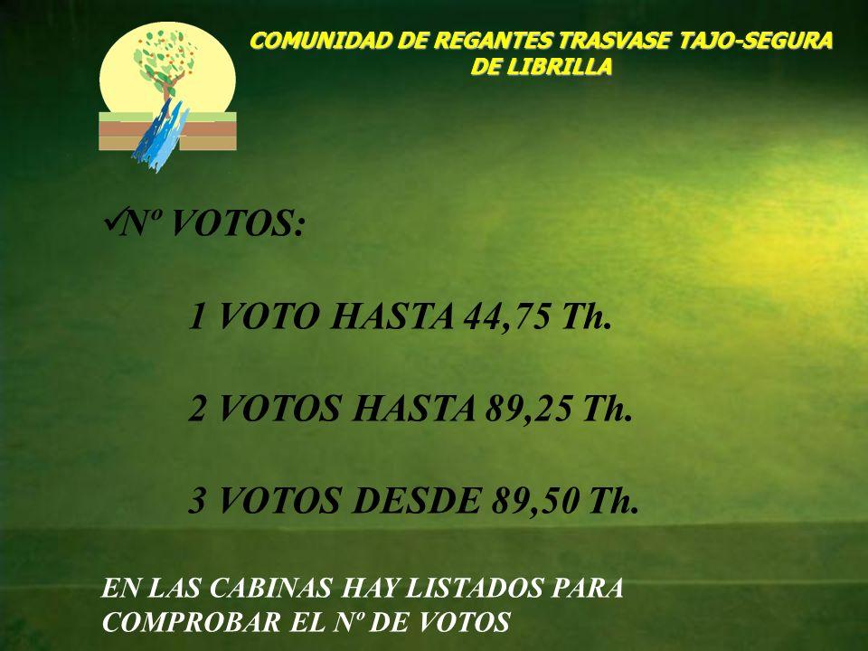 COMUNIDAD DE REGANTES TRASVASE TAJO-SEGURA DE LIBRILLA Nº VOTOS: 1 VOTO HASTA 44,75 Th. 2 VOTOS HASTA 89,25 Th. 3 VOTOS DESDE 89,50 Th. EN LAS CABINAS