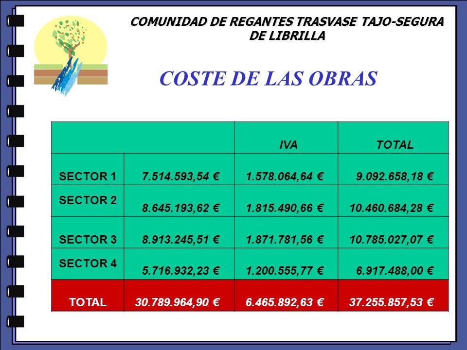 COMUNIDAD DE REGANTES TRASVASE TAJO-SEGURA DE LIBRILLA COSTE DE LAS OBRAS IVA TOTAL SECTOR 1 7.514.593,54 1.578.064,64 9.092.658,18 SECTOR 2 8.645.193