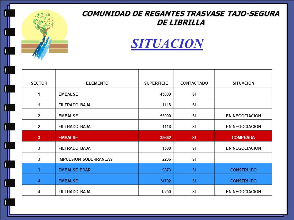 COMUNIDAD DE REGANTES TRASVASE TAJO-SEGURA DE LIBRILLA SECTORELEMENTOSUPERFICIECONTACTADOSITUACION 1EMBALSE45000SI 1FILTRADO BAJA1118SI 2EMBALSE55900SIEN NEGOCIACION 2FILTRADO BAJA1118SIEN NEGOCIACION 3EMBALSE38662SICOMPRADA 3FILTRADO BAJA1500SIEN NEGOCIACION 3IMPULSION SUBERRANEAS2236SI 3EMBALSE EDAR9873SICONSTRUIDO 4EMBALSE34792SICONSTRUIDO 4FILTRADO BAJA1.250SIEN NEGOCIACION SITUACION
