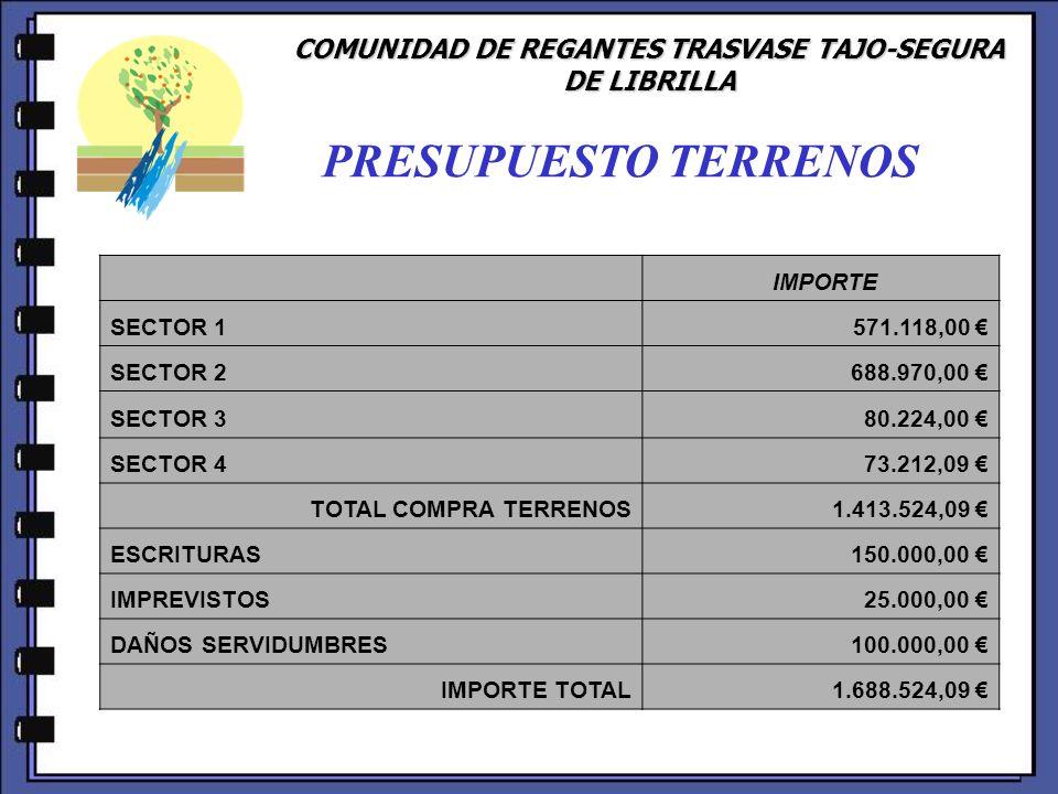 COMUNIDAD DE REGANTES TRASVASE TAJO-SEGURA DE LIBRILLA PRESUPUESTO TERRENOS IMPORTE SECTOR 1 571.118,00 SECTOR 2 688.970,00 SECTOR 3 80.224,00 SECTOR 4 73.212,09 TOTAL COMPRA TERRENOS 1.413.524,09 ESCRITURAS 150.000,00 IMPREVISTOS 25.000,00 DAÑOS SERVIDUMBRES 100.000,00 IMPORTE TOTAL 1.688.524,09
