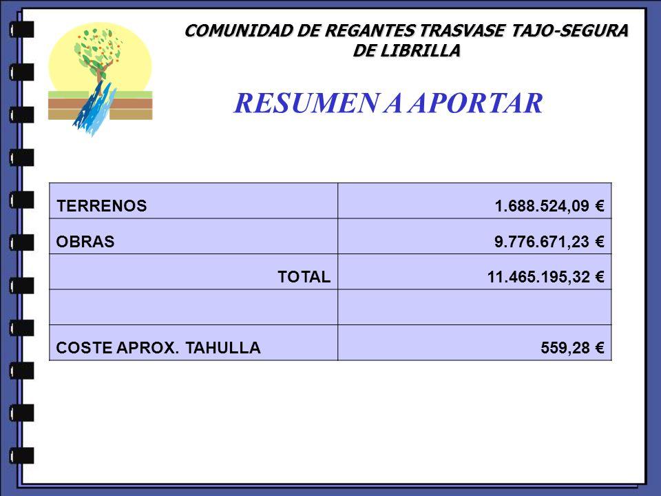 COMUNIDAD DE REGANTES TRASVASE TAJO-SEGURA DE LIBRILLA RESUMEN A APORTAR TERRENOS 1.688.524,09 OBRAS 9.776.671,23 TOTAL 11.465.195,32 COSTE APROX. TAH