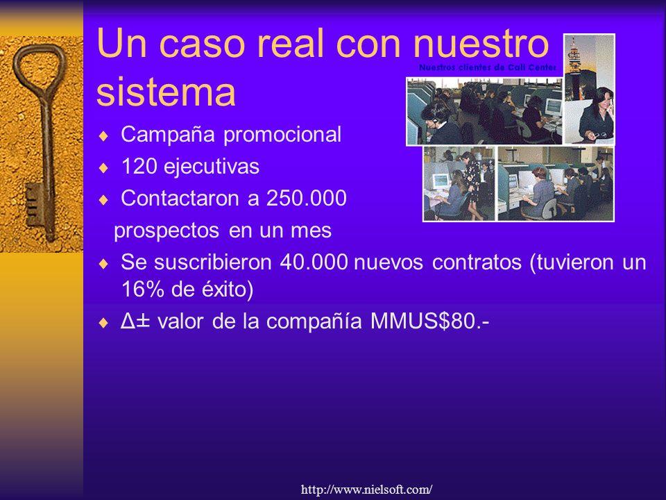 http://www.nielsoft.com/ Un caso real con nuestro sistema Campaña promocional 120 ejecutivas Contactaron a 250.000 prospectos en un mes Se suscribieron 40.000 nuevos contratos (tuvieron un 16% de éxito) Δ± valor de la compañía MMUS$80.-