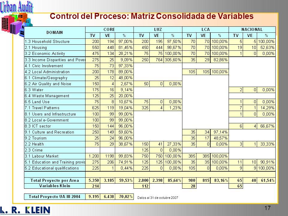 17 Control del Proceso: Matriz Consolidada de Variables Datos al 31 de octubre 2007
