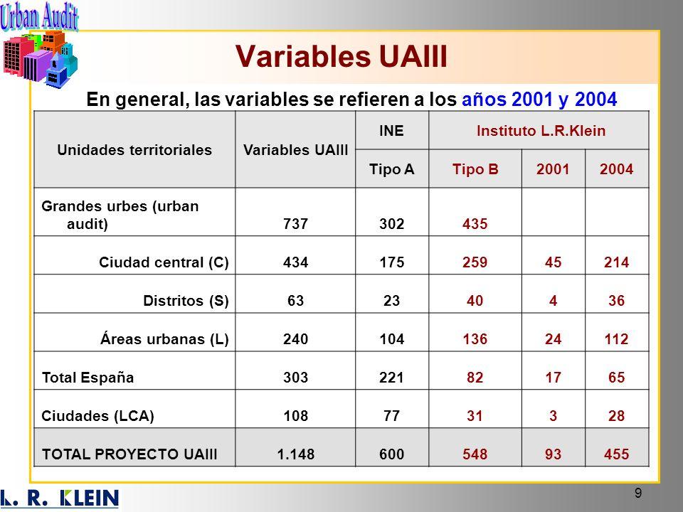 9 Unidades territorialesVariables UAIII INE Instituto L.R.Klein Tipo ATipo B20012004 Grandes urbes (urban audit)737302435 Ciudad central (C)4341752594