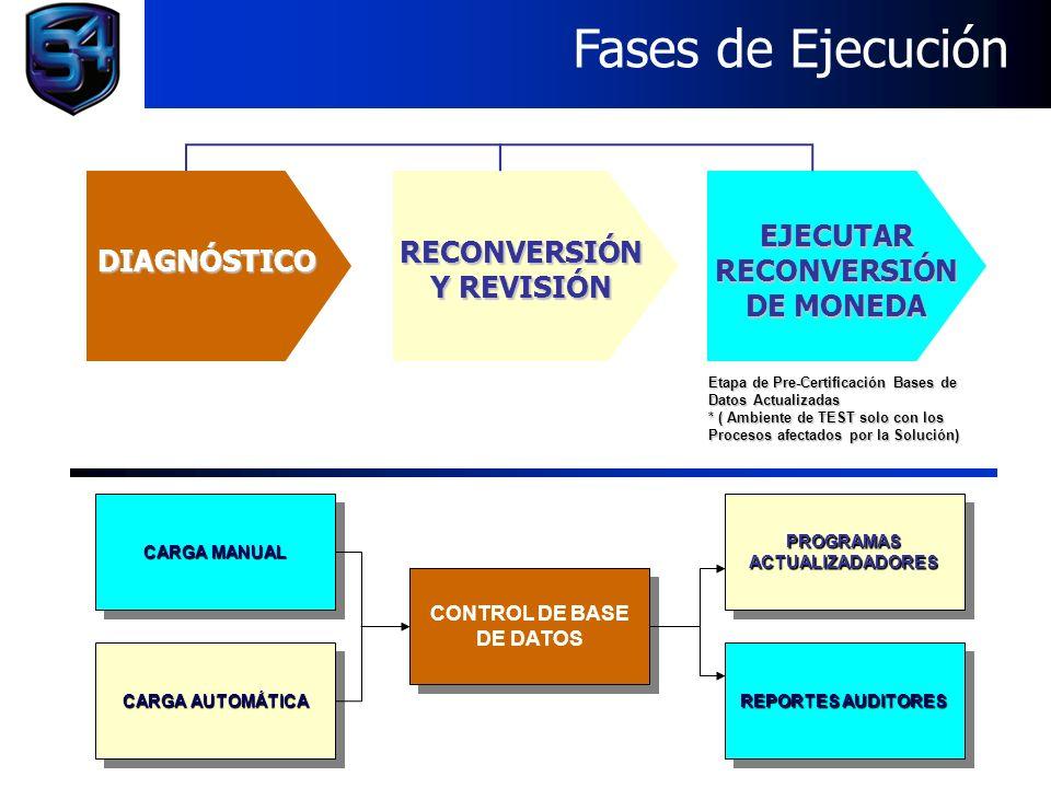 Objetivos del Proceso Automatizado - Diagnóstico de Estructuras Fases de Ejecución DIAGNÓSTICO RECONVERSIÓN Y REVISIÓN EJECUTAR RECONVERSIÓN DE MONEDA