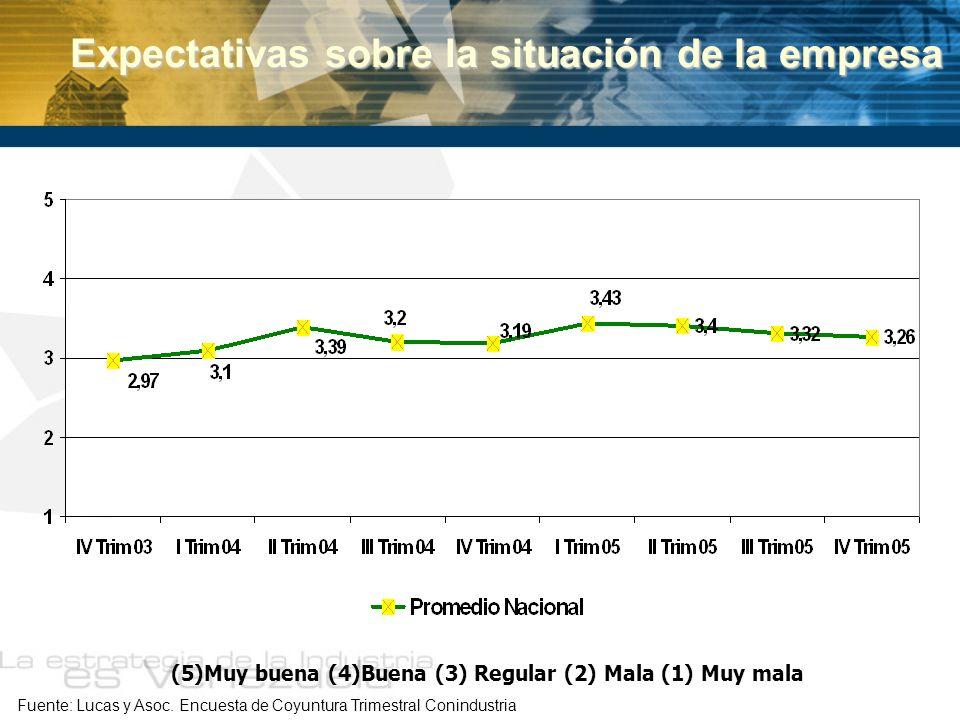 Expectativas sobre la situación de la empresa Expectativas sobre la situación de la empresa (5)Muy buena (4)Buena (3) Regular (2) Mala (1) Muy mala Fu