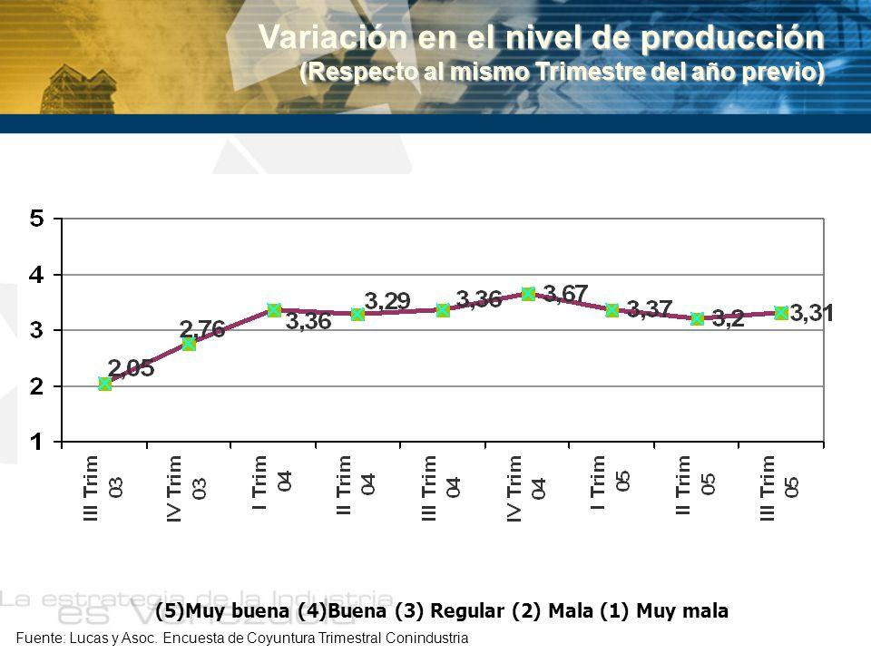 Variación en el nivel de producción (Respecto al mismo Trimestre del año previo) Fuente: Lucas y Asoc. Encuesta de Coyuntura Trimestral Conindustria (