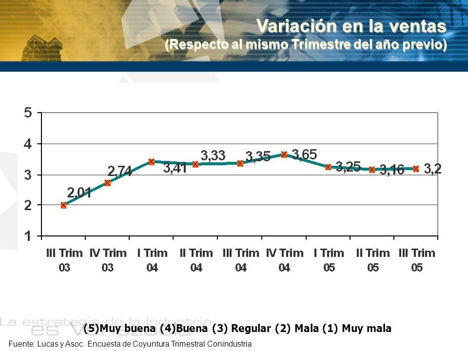 Variación en la ventas (Respecto al mismo Trimestre del año previo) Fuente: Lucas y Asoc. Encuesta de Coyuntura Trimestral Conindustria (5)Muy buena (