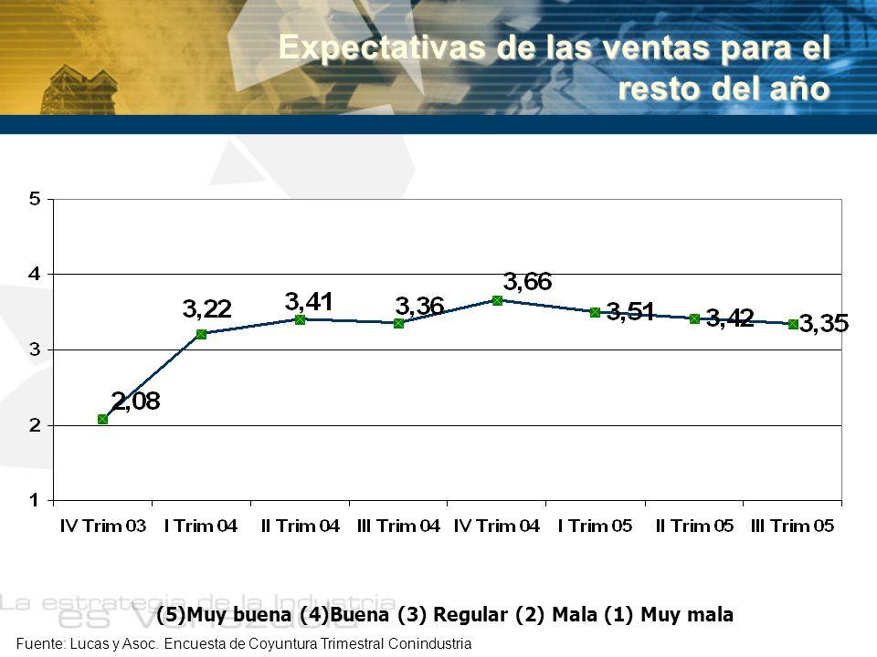 Expectativas de las ventas para el resto del año Fuente: Lucas y Asoc. Encuesta de Coyuntura Trimestral Conindustria (5)Muy buena (4)Buena (3) Regular