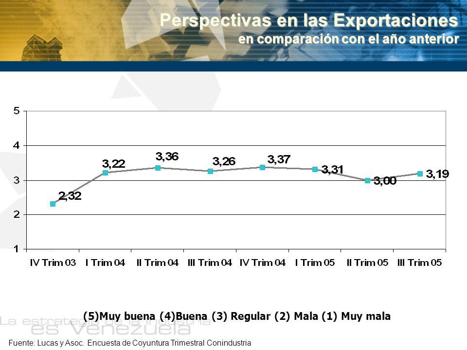 Perspectivas en las Exportaciones en comparación con el año anterior Fuente: Lucas y Asoc. Encuesta de Coyuntura Trimestral Conindustria (5)Muy buena