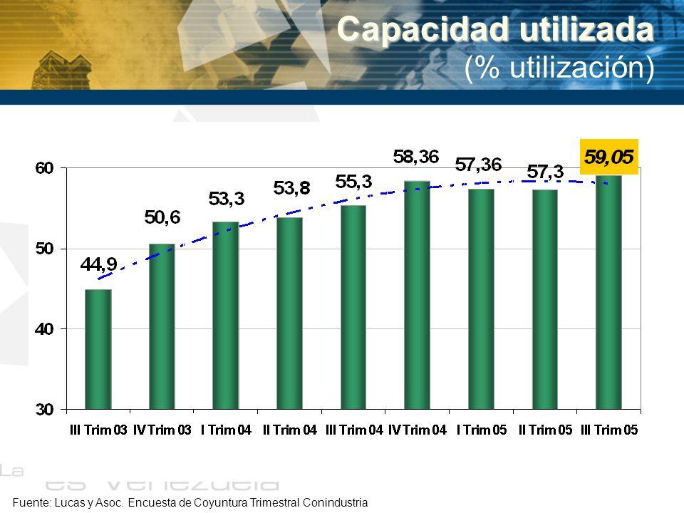 Capacidad utilizada (% utilización) Fuente: Lucas y Asoc. Encuesta de Coyuntura Trimestral Conindustria