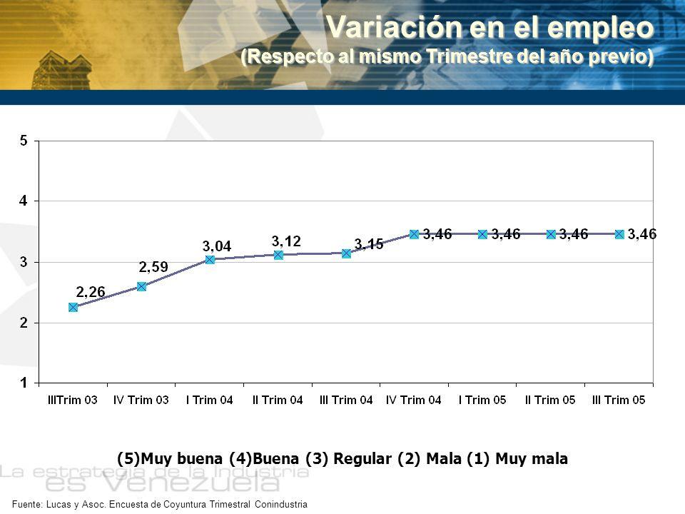 (5)Muy buena (4)Buena (3) Regular (2) Mala (1) Muy mala Variación en el empleo (Respecto al mismo Trimestre del año previo)
