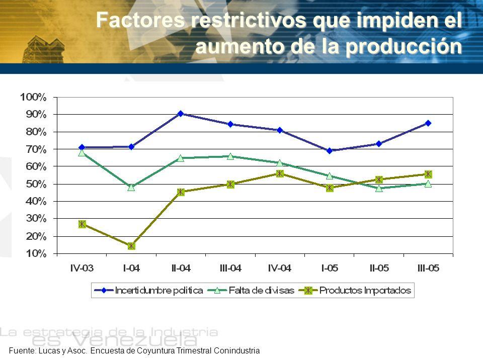 Factores restrictivos que impiden el aumento de la producción Fuente: Lucas y Asoc. Encuesta de Coyuntura Trimestral Conindustria