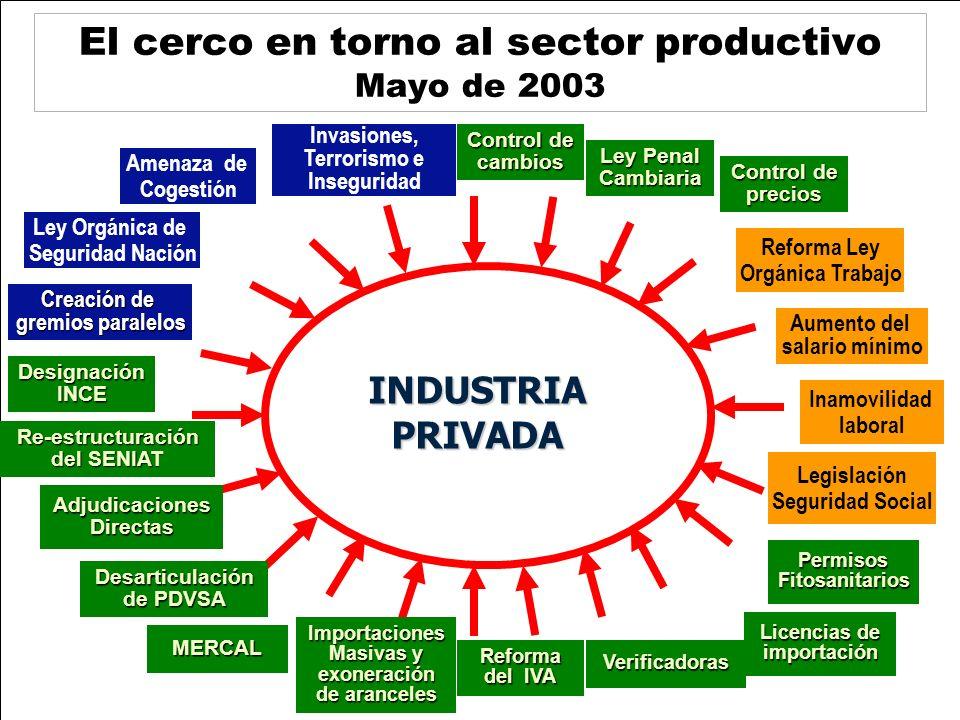 El cerco en torno al sector productivo Mayo de 2003 Control de cambios Ley Penal Cambiaria Control de precios Inamovilidad laboral Reforma Ley Orgánic