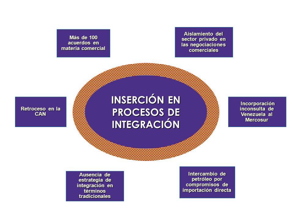 INSERCIÓN EN PROCESOS DE INTEGRACIÓN Intercambio de petróleo por compromisos de importación directa Ausencia de estrategia de integración en términos