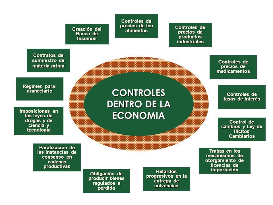 CONTROLES DENTRO DE LA ECONOMIA Controles de precios de los alimentos Controles de precios de productos industriales Controles de precios de medicamen