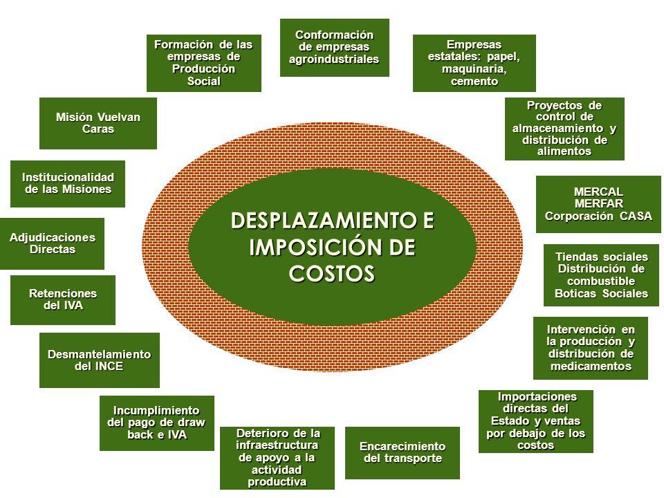 DESPLAZAMIENTO E IMPOSICIÓN DE COSTOS Conformación de empresas agroindustriales Empresas estatales: papel, maquinaria, cemento Proyectos de control de