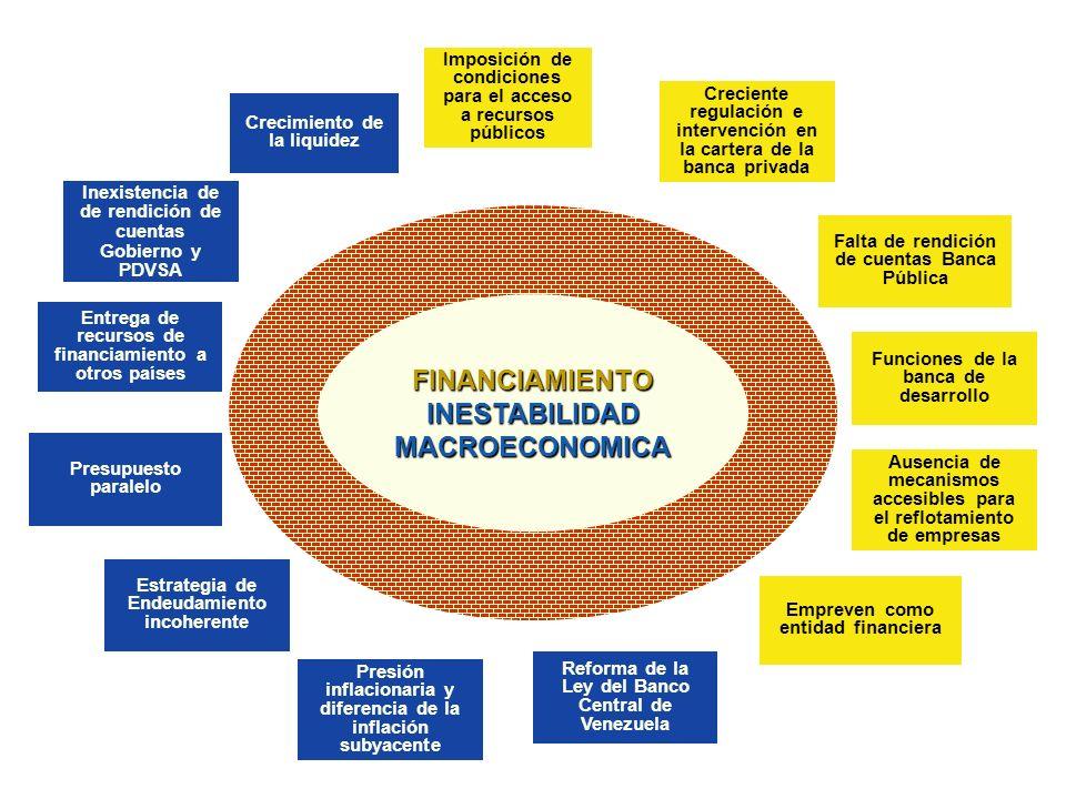FINANCIAMIENTO INESTABILIDAD MACROECONOMICA FINANCIAMIENTO Imposición de condiciones para el acceso a recursos públicos Creciente regulación e interve