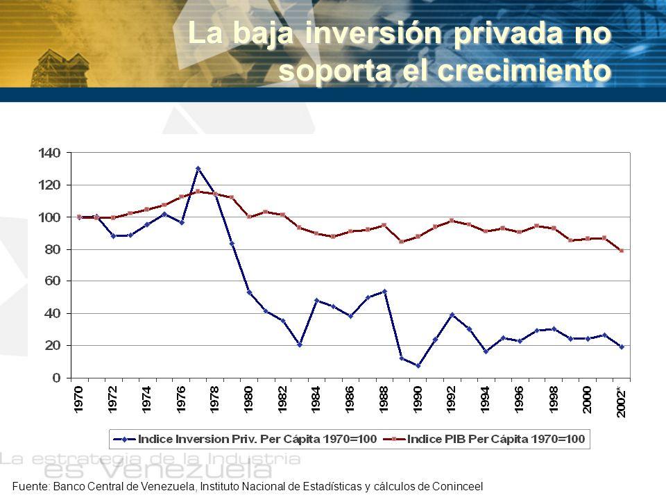 Variación del PIB trimestral total e industrial Se han registrado siete trimestres de recuperación Fuente: Banco Central de Venezuela y cálculos de Coninceel