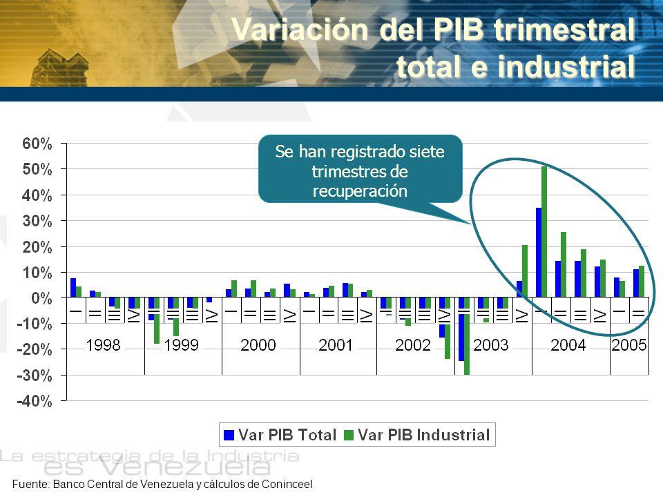 Variación del PIB trimestral total e industrial Se han registrado siete trimestres de recuperación Fuente: Banco Central de Venezuela y cálculos de Co