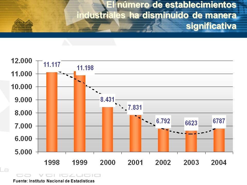 Fuente: Instituto Nacional de Estadísticas El número de establecimientos industriales ha disminuido de manera significativa