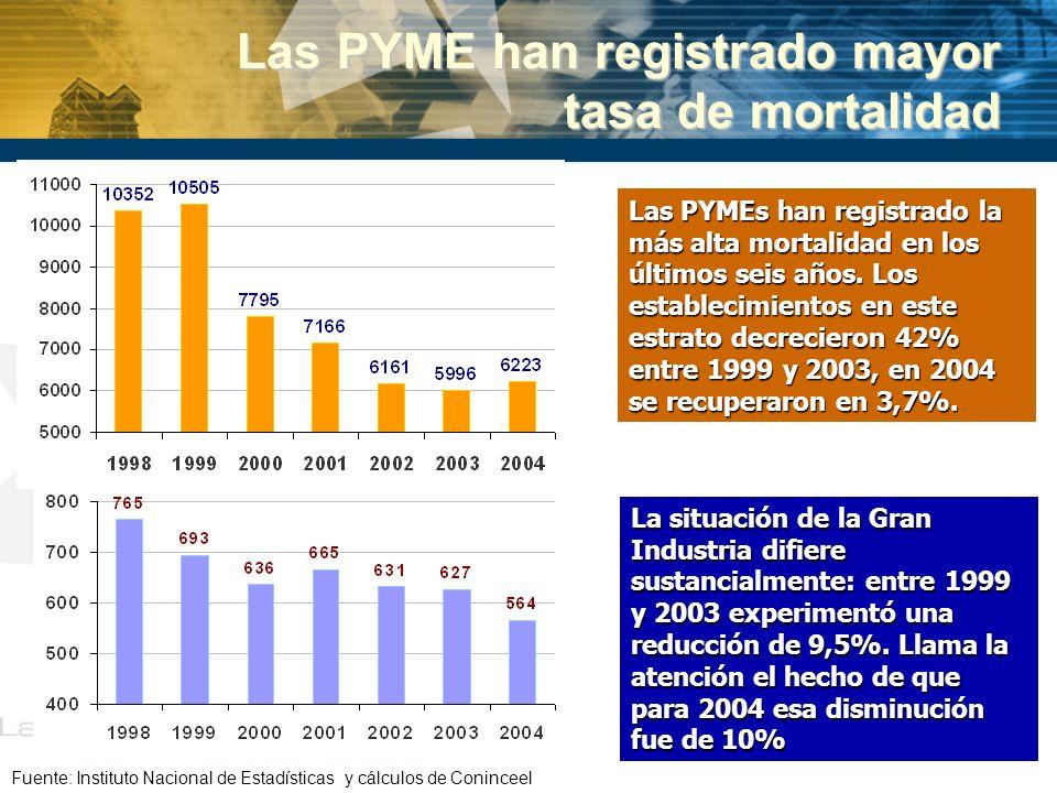 Las PYME han registrado mayor tasa de mortalidad Fuente: Instituto Nacional de Estadísticas y cálculos de Coninceel Las PYMEs han registrado la más al