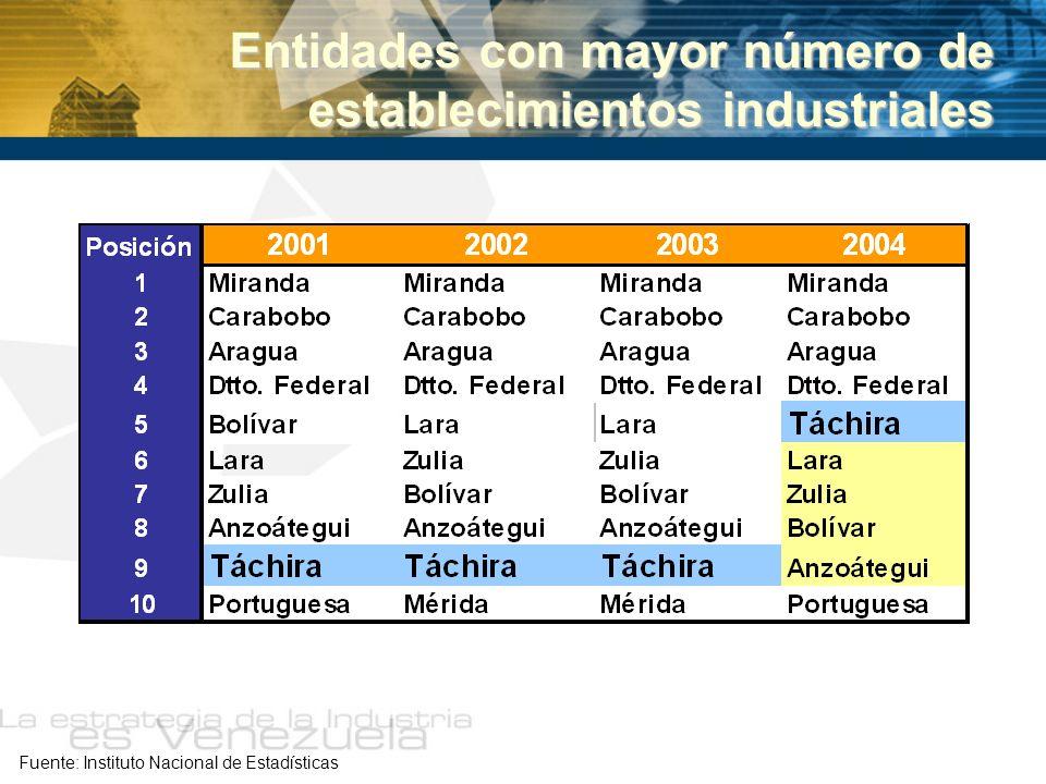 Entidades con mayor número de establecimientos industriales Fuente: Instituto Nacional de Estadísticas