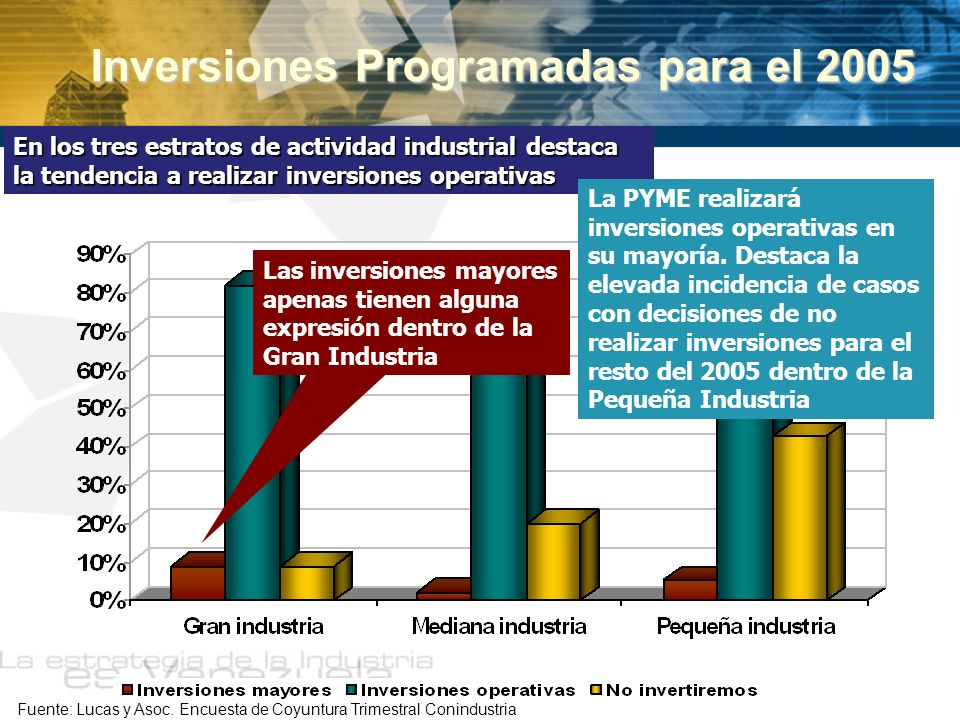 Inversiones Programadas para el 2005 En los tres estratos de actividad industrial destaca la tendencia a realizar inversiones operativas La PYME reali