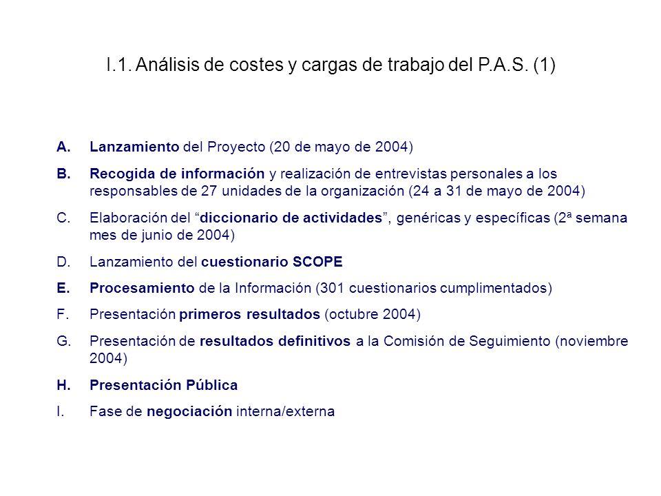 A.Lanzamiento del Proyecto (20 de mayo de 2004) B.Recogida de información y realización de entrevistas personales a los responsables de 27 unidades de la organización (24 a 31 de mayo de 2004) C.Elaboración del diccionario de actividades, genéricas y específicas (2ª semana mes de junio de 2004) D.Lanzamiento del cuestionario SCOPE E.Procesamiento de la Información (301 cuestionarios cumplimentados) F.Presentación primeros resultados (octubre 2004) G.Presentación de resultados definitivos a la Comisión de Seguimiento (noviembre 2004) H.Presentación Pública I.Fase de negociación interna/externa I.1.