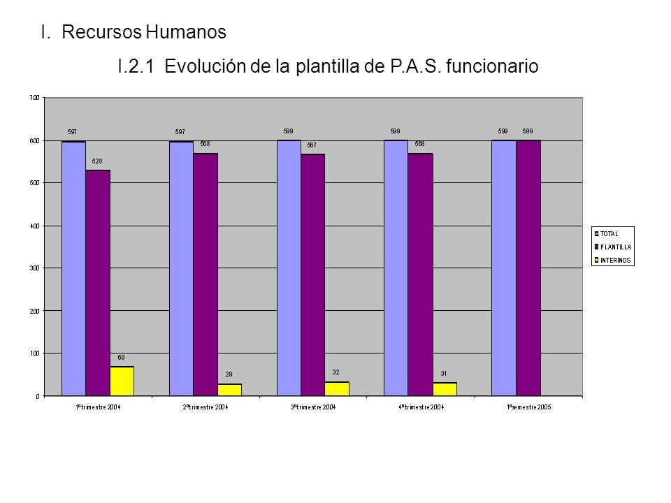 I. Recursos Humanos I.2.1 Evolución de la plantilla de P.A.S. funcionario