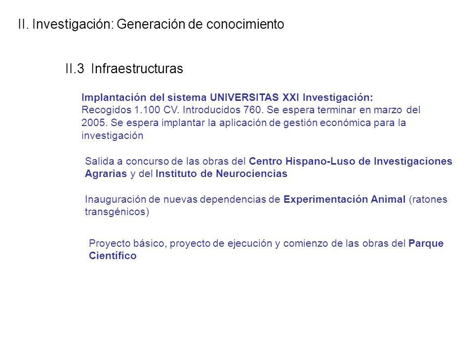 II. Investigación: Generación de conocimiento II.3 Infraestructuras Implantación del sistema UNIVERSITAS XXI Investigación: Recogidos 1.100 CV. Introd