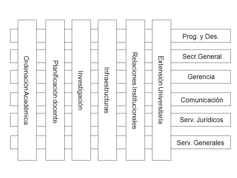 Serv. Generales Serv. Jurídicos Comunicación Gerencia Secr.General Prog.