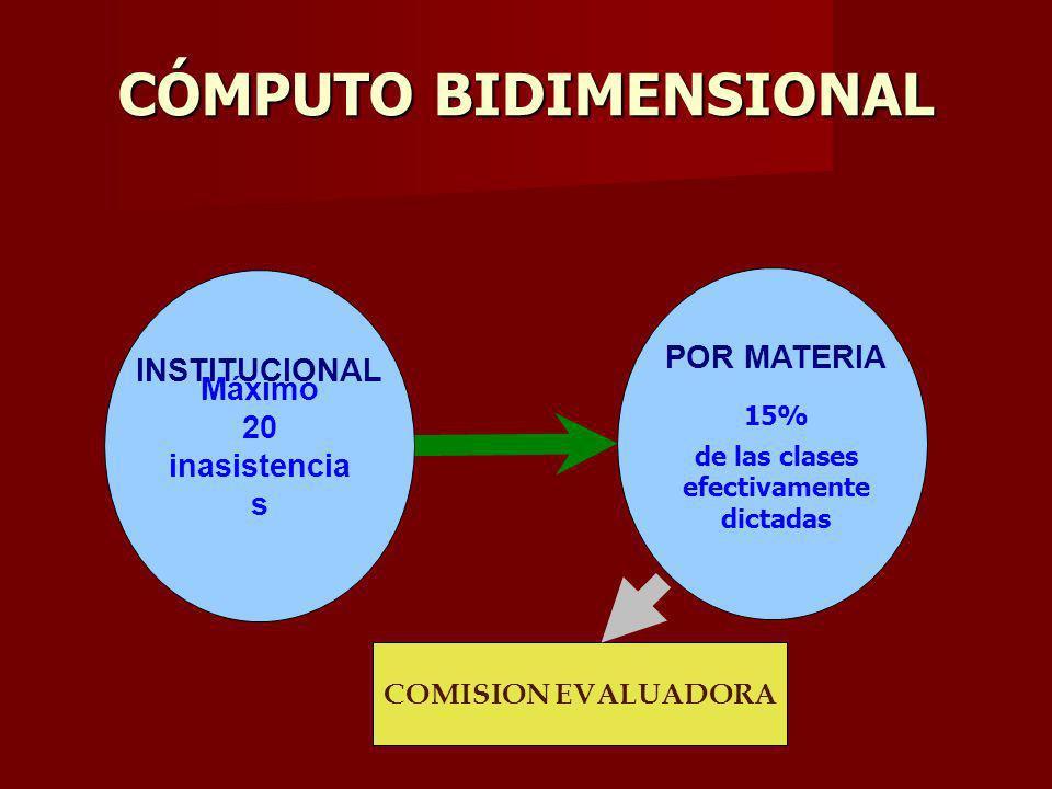CÓMPUTO BIDIMENSIONAL Máximo 20 inasistencia s INSTITUCIONAL POR MATERIA 15% de las clases efectivamente dictadas COMISION EVALUADORA