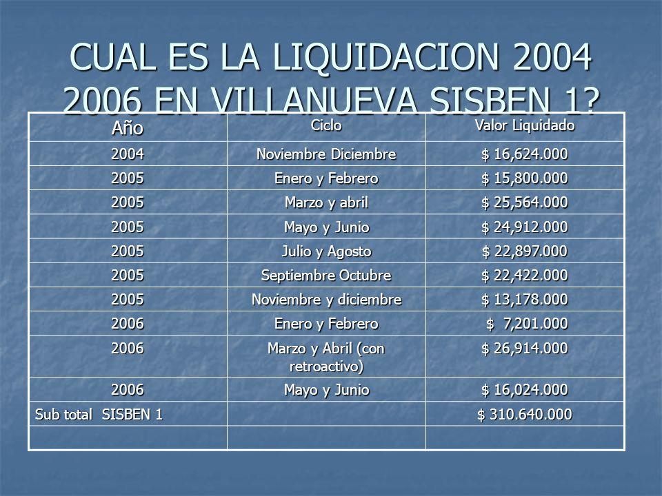 CUAL ES LA LIQUIDACION 2004 2006 EN VILLANUEVA SISBEN 1? AñoCiclo Valor Liquidado 2004 Noviembre Diciembre $ 16,624.000 2005 Enero y Febrero $ 15,800.