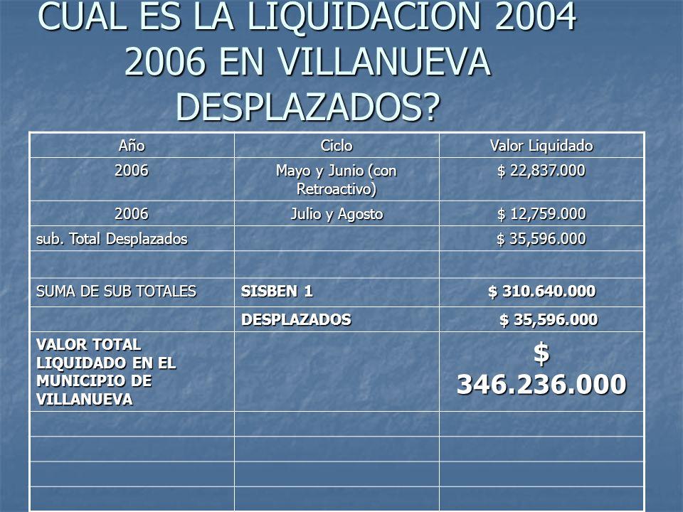 CUAL ES LA LIQUIDACION 2004 2006 EN VILLANUEVA DESPLAZADOS? AñoCiclo Valor Liquidado 2006 Mayo y Junio (con Retroactivo) $ 22,837.000 2006 Julio y Ago
